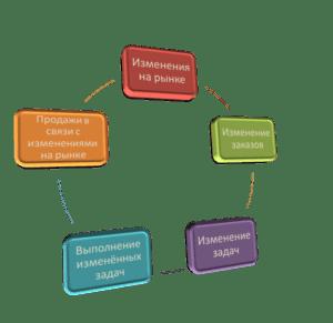 Экономико-технологическое обоснование проекта